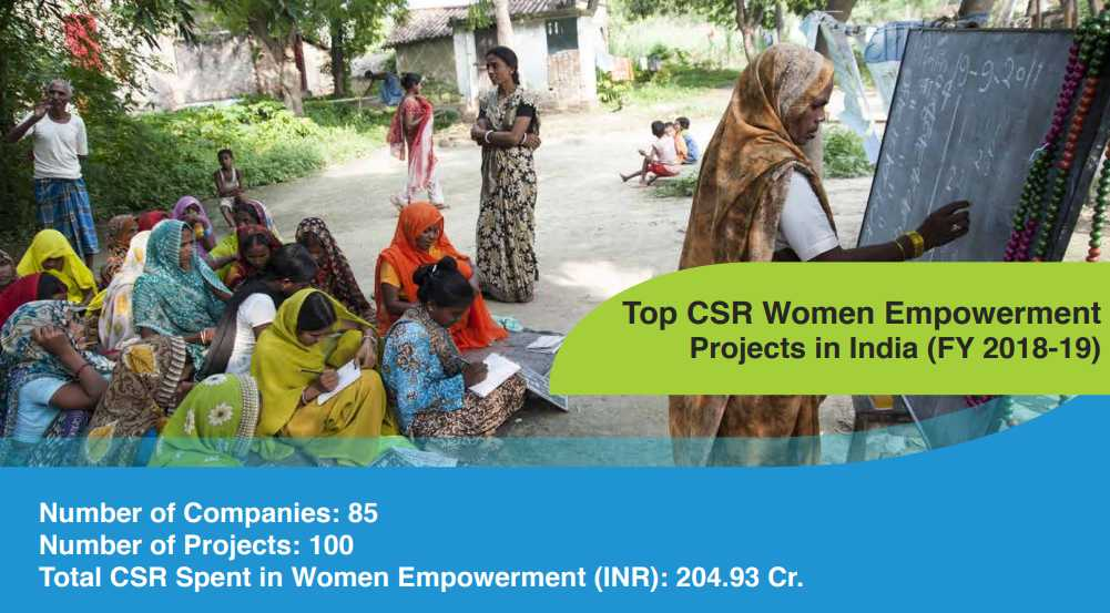 CSR Projects in Women Empowerment in India in FY 18-19 (New)